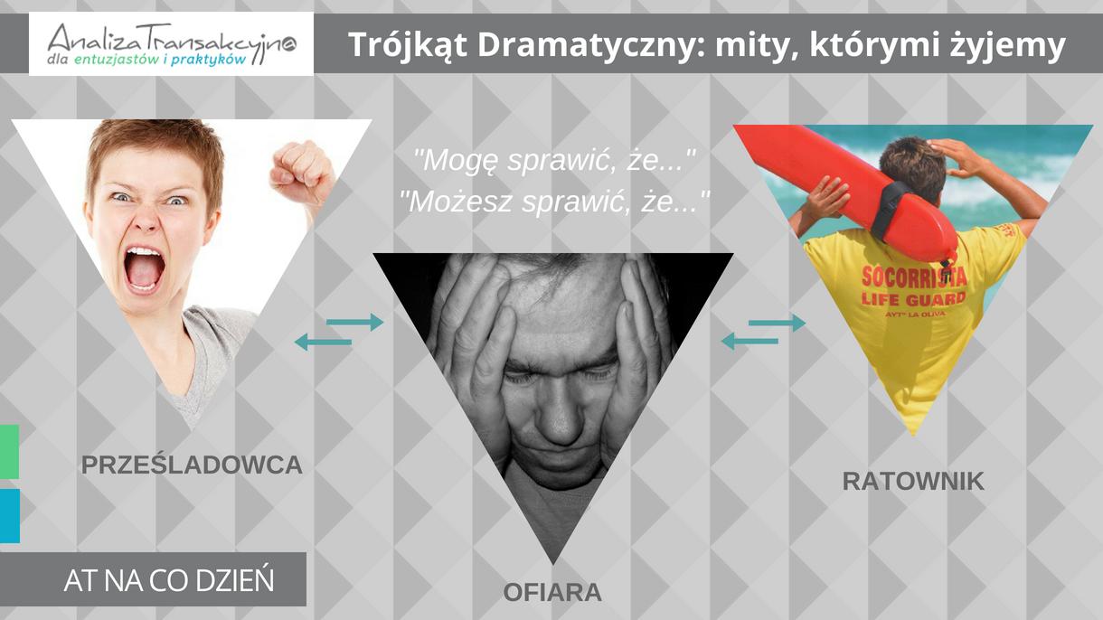 Trójkąt Dramatyczny - analiza transakcyjna
